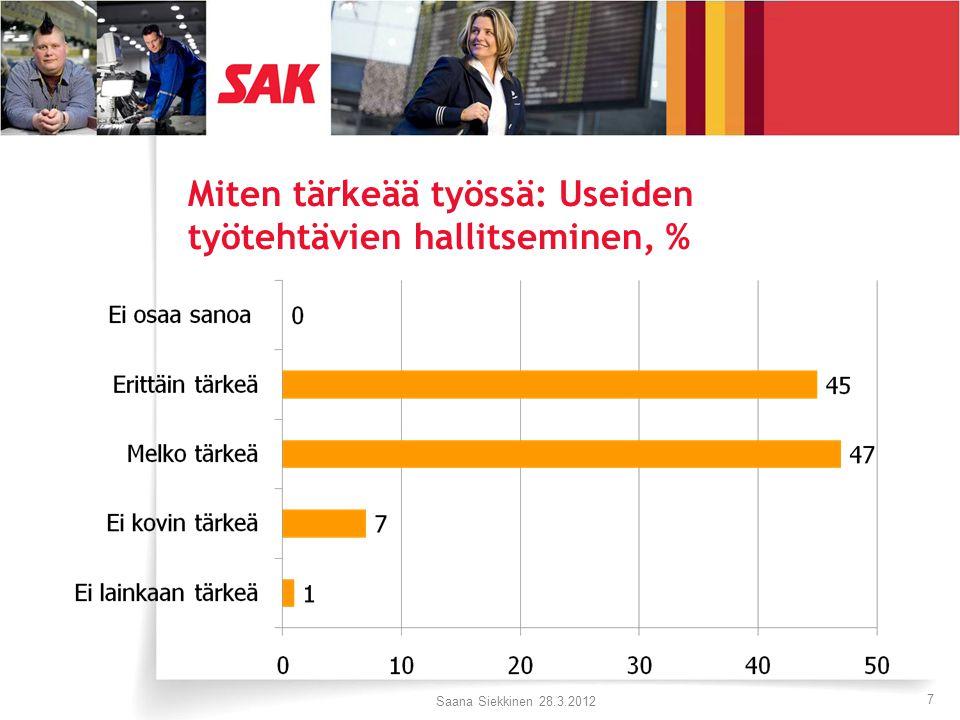 Miten tärkeää työssä: Useiden työtehtävien hallitseminen, % Saana Siekkinen 28.3.2012 7