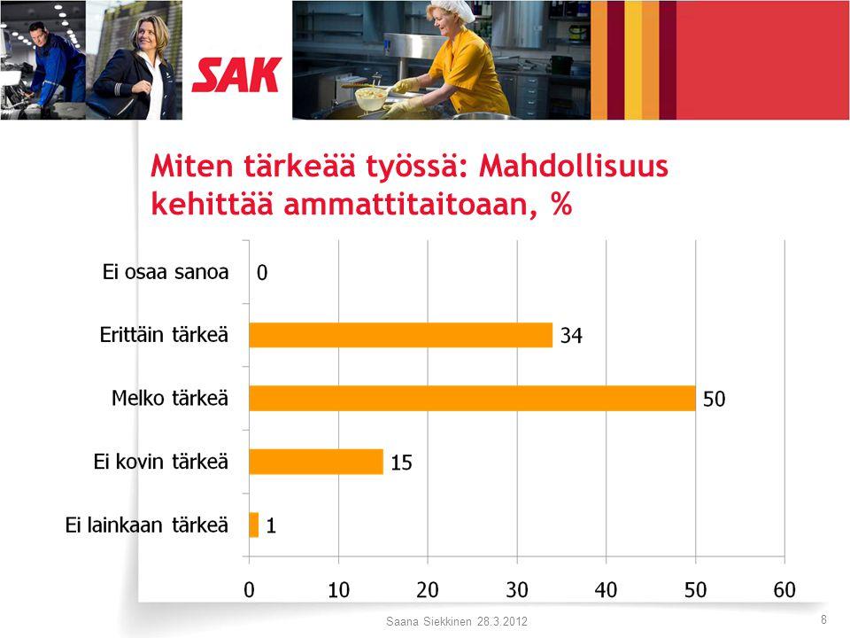 Miten tärkeää työssä: Mahdollisuus kehittää ammattitaitoaan, % Saana Siekkinen 28.3.2012 8