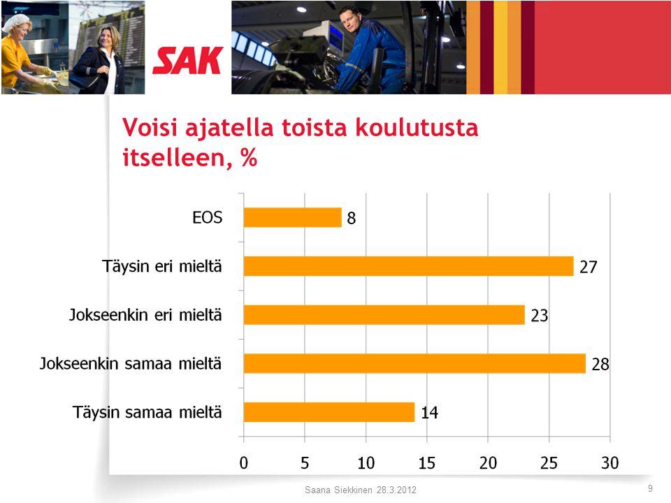 Voisi ajatella toista koulutusta itselleen, % Saana Siekkinen 28.3.2012 9
