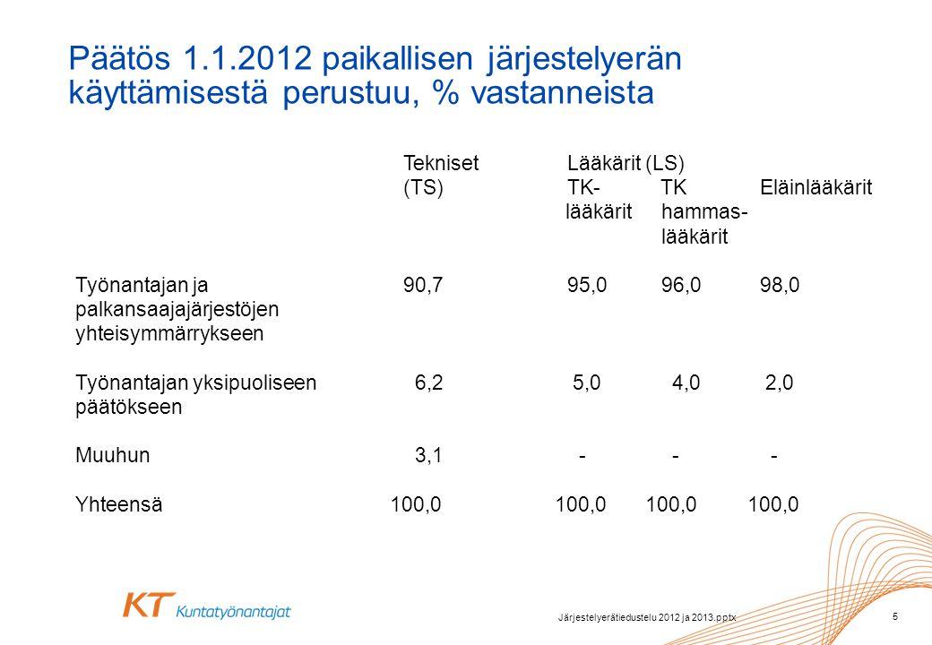 Tekniset Lääkärit (LS) (TS)TK- TK Eläinlääkärit lääkärit hammas- lääkärit Työnantajan ja 90,795,0 96,0 98,0 palkansaajajärjestöjen yhteisymmärrykseen Työnantajan yksipuoliseen 6,2 5,0 4,0 2,0 päätökseen Muuhun 3,1 - - - Yhteensä 100,0 100,0 100,0 100,0 Päätös 1.1.2012 paikallisen järjestelyerän käyttämisestä perustuu, % vastanneista 5 Järjestelyerätiedustelu 2012 ja 2013.pptx