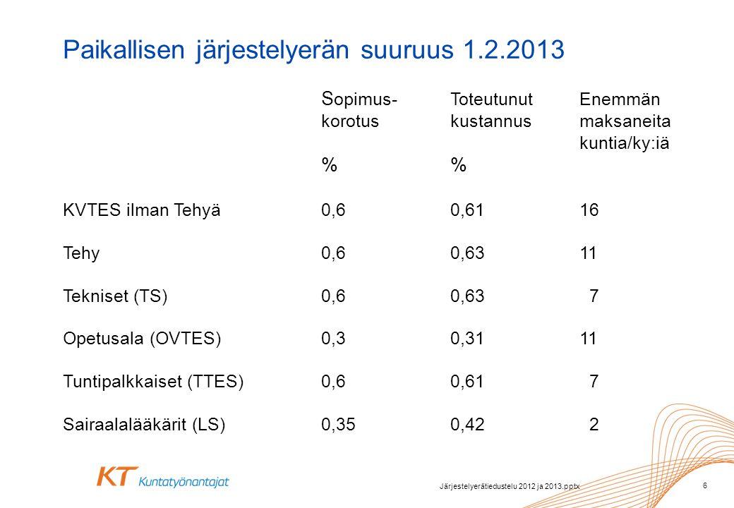 Paikallisen järjestelyerän suuruus 1.2.2013 S opimus- Toteutunut Enemmän korotus kustannus maksaneita kuntia/ky:iä % % KVTES ilman Tehyä0,60,6116 Tehy0,60,6311 Tekniset (TS)0,60,63 7 Opetusala (OVTES)0,30,3111 Tuntipalkkaiset (TTES)0,60,61 7 Sairaalalääkärit(LS)0,350,42 2 Järjestelyerätiedustelu 2012 ja 2013.pptx 6