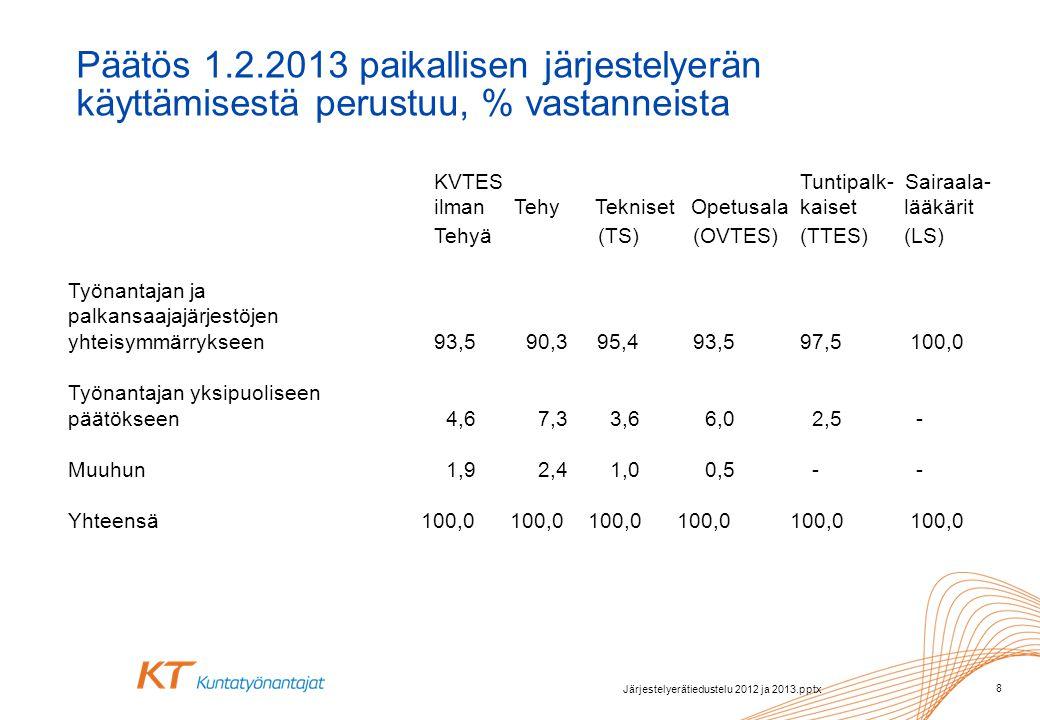 KVTES Tuntipalk- Sairaala- ilman Tehy Tekniset Opetusala kaiset lääkärit Tehyä (TS) (OVTES)(TTES) (LS) Työnantajan ja palkansaajajärjestöjen yhteisymmärrykseen93,590,3 95,4 93,597,5 100,0 Työnantajan yksipuoliseen päätökseen 4,6 7,3 3,6 6,0 2,5 - Muuhun 1,9 2,4 1,0 0,5 - - Yhteensä 100,0 100,0 100,0 100,0 100,0 100,0 Päätös 1.2.2013 paikallisen järjestelyerän käyttämisestä perustuu, % vastanneista 8 Järjestelyerätiedustelu 2012 ja 2013.pptx