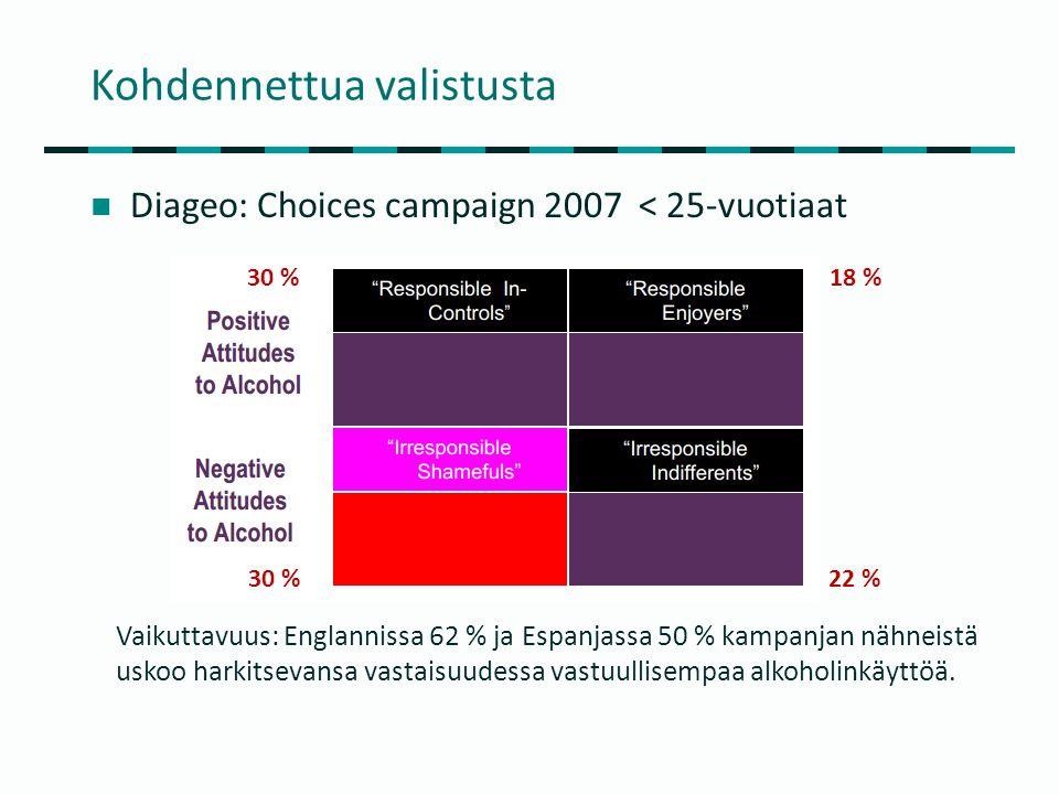 Kohdennettua valistusta  Diageo: Choices campaign 2007 < 25-vuotiaat 30 % 18 % 22 % Vaikuttavuus: Englannissa 62 % ja Espanjassa 50 % kampanjan nähneistä uskoo harkitsevansa vastaisuudessa vastuullisempaa alkoholinkäyttöä.