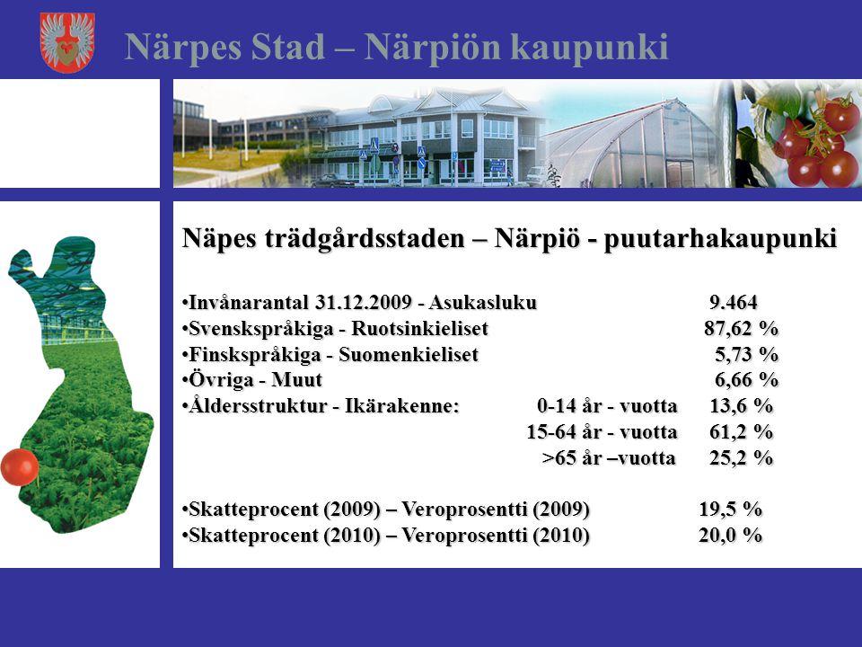 Näpes trädgårdsstaden – Närpiö - puutarhakaupunki •Invånarantal 31.12.2009 - Asukasluku 9.464 •Svenskspråkiga - Ruotsinkieliset 87,62 % •Finskspråkiga - Suomenkieliset 5,73 % •Övriga - Muut 6,66 % •Åldersstruktur - Ikärakenne: 0-14 år - vuotta 13,6 % •Åldersstruktur - Ikärakenne: 0-14 år - vuotta 13,6 % 15-64 år - vuotta 61,2 % 15-64 år - vuotta 61,2 % >65 år –vuotta 25,2 % >65 år –vuotta 25,2 % •Skatteprocent (2009) – Veroprosentti (2009)19,5 % •Skatteprocent (2010) – Veroprosentti (2010)20,0 % Närpes Stad – Närpiön kaupunki