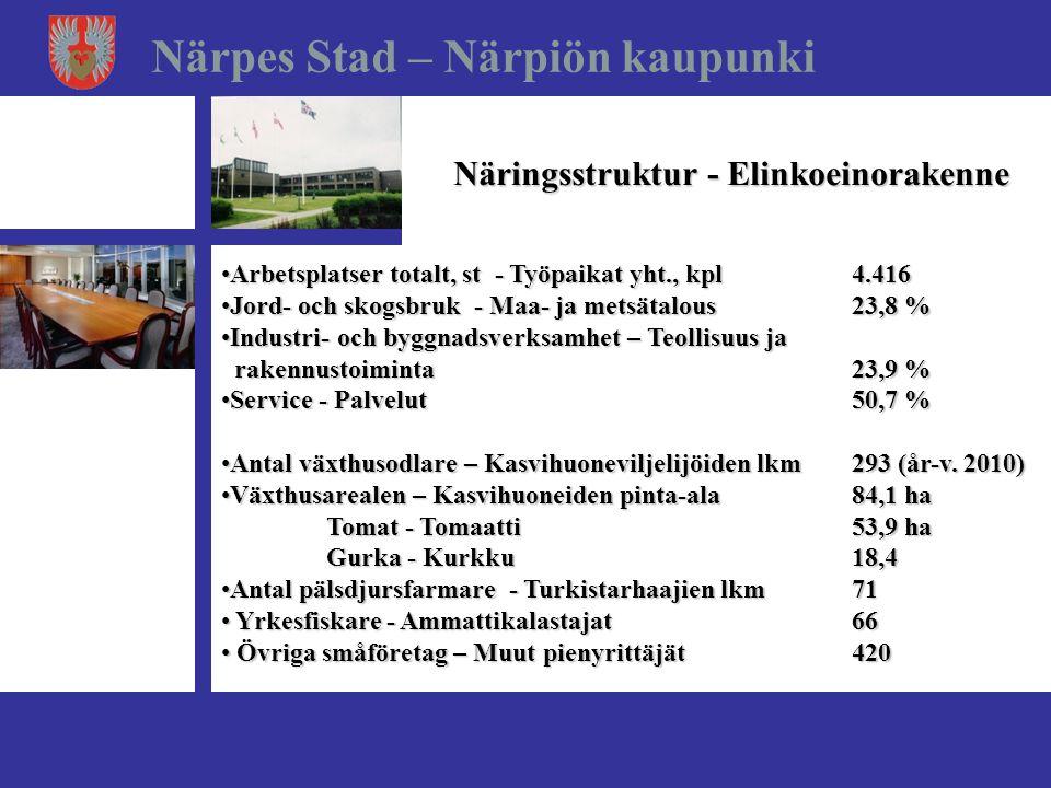 Näringsstruktur - Elinkoeinorakenne Närpes Stad – Närpiön kaupunki •Arbetsplatser totalt, st - Työpaikat yht., kpl4.416 •Jord- och skogsbruk - Maa- ja metsätalous23,8 % •Industri- och byggnadsverksamhet – Teollisuus ja rakennustoiminta 23,9 % rakennustoiminta 23,9 % •Service - Palvelut50,7 % •Antal växthusodlare – Kasvihuoneviljelijöiden lkm 293 (år-v.
