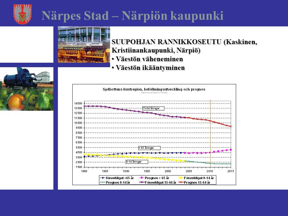Närpes Stad – Närpiön kaupunki SUUPOHJAN RANNIKKOSEUTU (Kaskinen, Kristiinankaupunki, Närpiö) • Väestön väheneminen • Väestön ikääntyminen