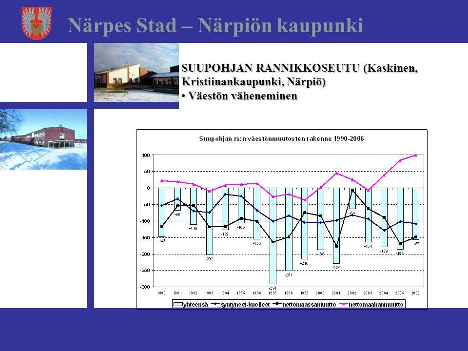 Närpes Stad – Närpiön kaupunki SUUPOHJAN RANNIKKOSEUTU (Kaskinen, Kristiinankaupunki, Närpiö) • Väestön väheneminen