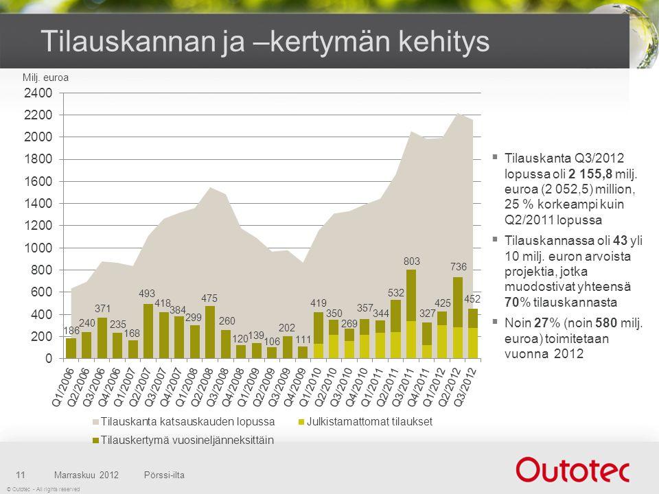 © Outotec - All rights reserved Tilauskannan ja –kertymän kehitys Marraskuu 2012Pörssi-ilta11 Milj.