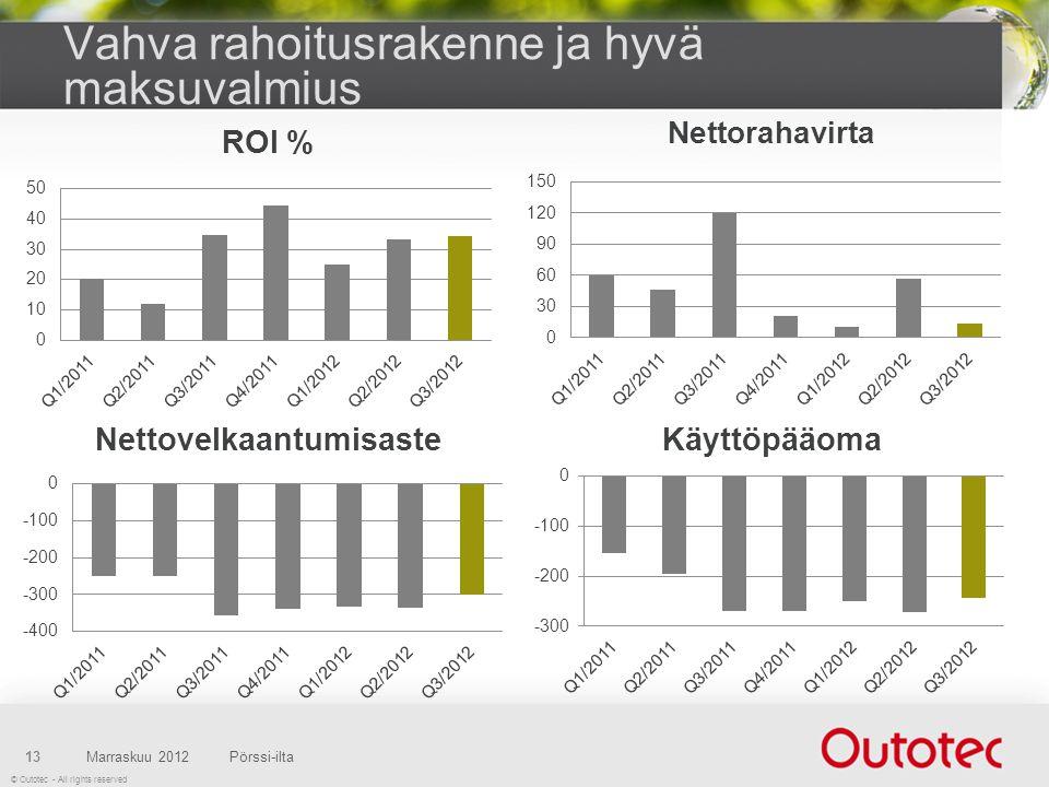 © Outotec - All rights reserved Vahva rahoitusrakenne ja hyvä maksuvalmius Marraskuu 2012Pörssi-ilta13