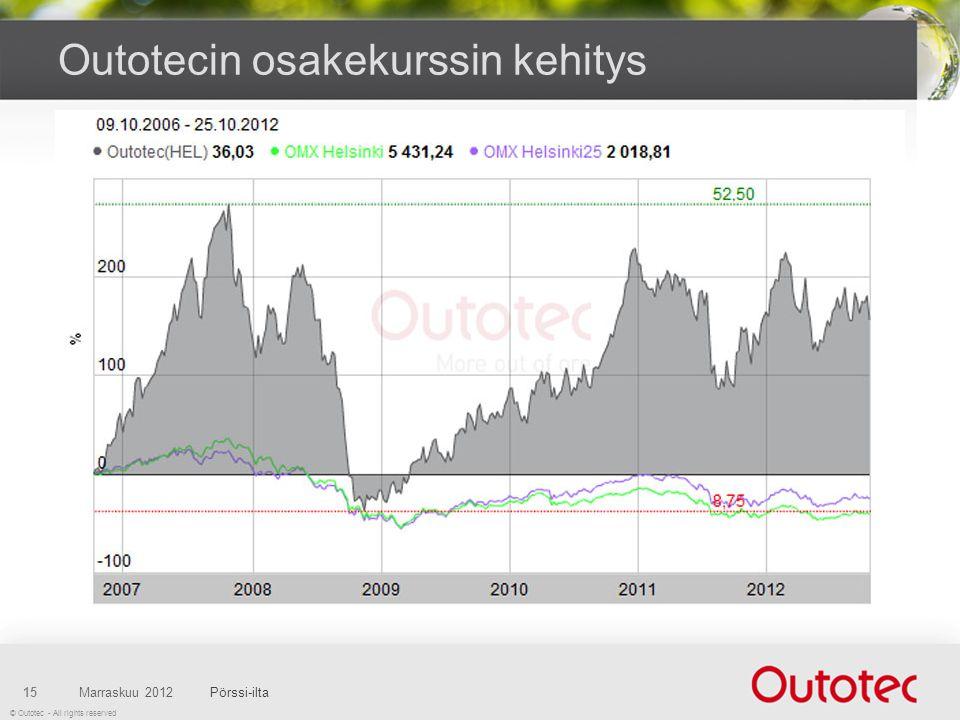 © Outotec - All rights reserved Outotecin osakekurssin kehitys Marraskuu 2012Pörssi-ilta15