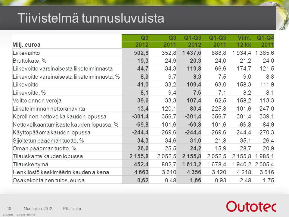 © Outotec - All rights reserved Tiivistelmä tunnusluvuista Marraskuu 2012Pörssi-ilta18 Q3 Q1-Q3 Viim.Q1-Q4 Milj.