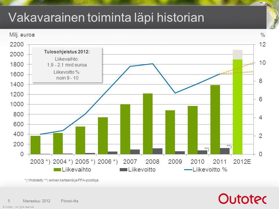 © Outotec - All rights reserved Vakavarainen toiminta läpi historian Marraskuu 2012Pörssi-ilta5 Tulosohjeistus 2012: Liikevaihto: 1,9 - 2,1 mrd euroa Liikevoitto %: noin 9 - 10 Tulosohjeistus 2012: Liikevaihto: 1,9 - 2,1 mrd euroa Liikevoitto %: noin 9 - 10 Milj.
