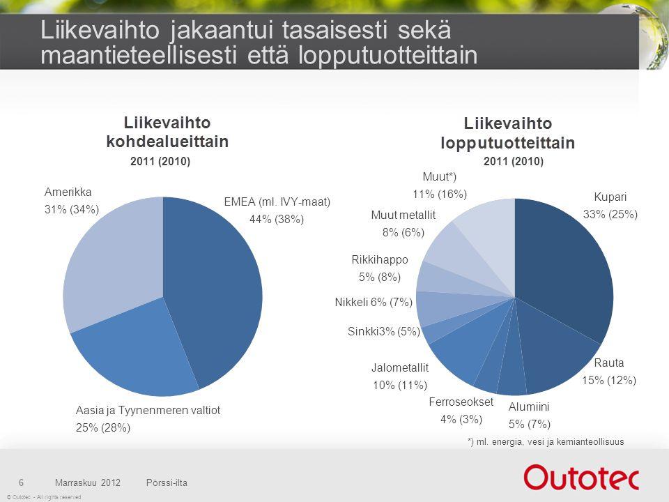 © Outotec - All rights reserved Liikevaihto jakaantui tasaisesti sekä maantieteellisesti että lopputuotteittain Marraskuu 2012Pörssi-ilta6 Amerikka 31% (34%) Aasia ja Tyynenmeren valtiot 25% (28%) EMEA (ml.