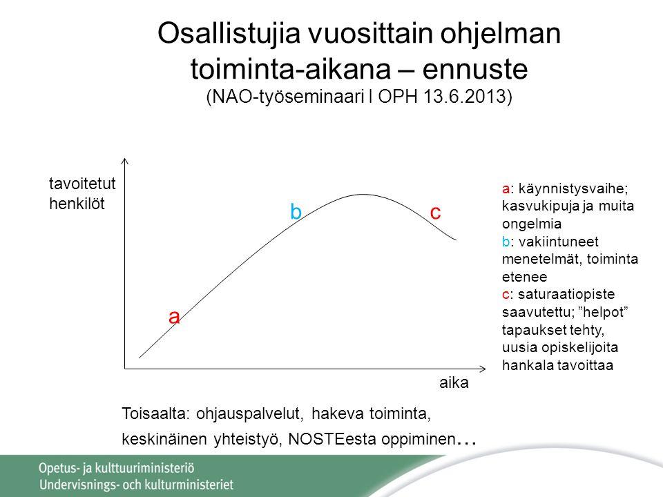 Osallistujia vuosittain ohjelman toiminta-aikana – ennuste (NAO-työseminaari I OPH 13.6.2013) aika tavoitetut henkilöt a bc a: käynnistysvaihe; kasvukipuja ja muita ongelmia b: vakiintuneet menetelmät, toiminta etenee c: saturaatiopiste saavutettu; helpot tapaukset tehty, uusia opiskelijoita hankala tavoittaa Toisaalta: ohjauspalvelut, hakeva toiminta, keskinäinen yhteistyö, NOSTEesta oppiminen …