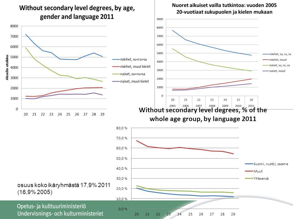 osuus koko ikäryhmästä 17,9% 2011 (16,9% 2005)
