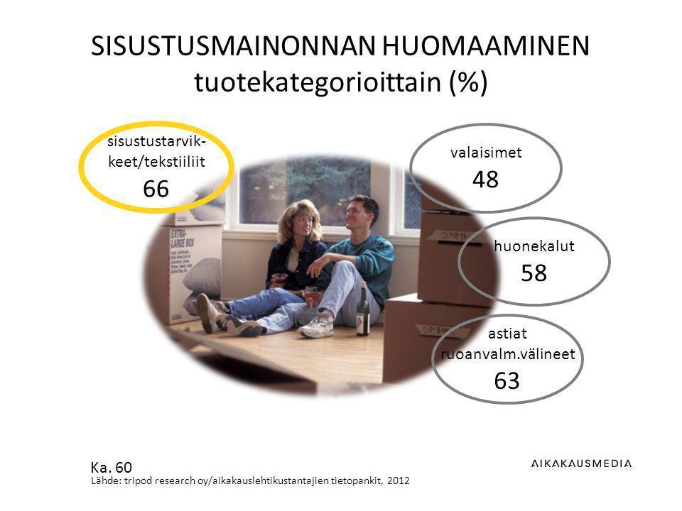 Lähde: tripod research oy/aikakauslehtikustantajien tietopankit, 2012 SISUSTUSMAINONNAN HUOMAAMINEN tuotekategorioittain (%) valaisimet 48 huonekalut 58 astiat ruoanvalm.välineet 63 sisustustarvik- keet/tekstiiliit 66 Ka.