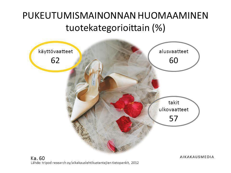 Lähde: tripod research oy/aikakauslehtikustantajien tietopankit, 2012 PUKEUTUMISMAINONNAN HUOMAAMINEN tuotekategorioittain (%) alusvaatteet 60 takit ulkovaatteet 57 käyttövaatteet 62 Ka.