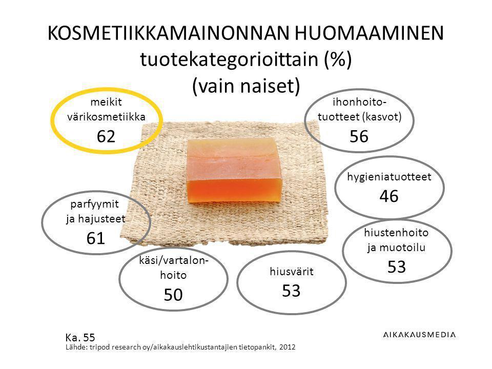 Lähde: tripod research oy/aikakauslehtikustantajien tietopankit, 2012 KOSMETIIKKAMAINONNAN HUOMAAMINEN tuotekategorioittain (%) (vain naiset) ihonhoito- tuotteet (kasvot) 56 hiustenhoito ja muotoilu 53 meikit värikosmetiikka 62 hygieniatuotteet 46 hiusvärit 53 käsi/vartalon- hoito 50 parfyymit ja hajusteet 61 Ka.