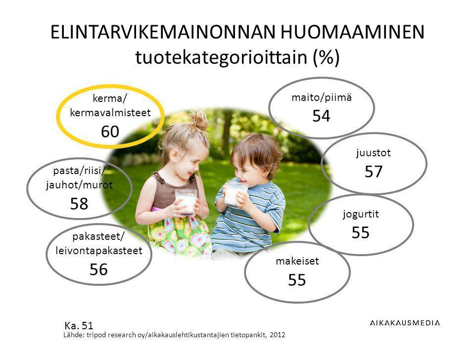 Lähde: tripod research oy/aikakauslehtikustantajien tietopankit, 2012 ELINTARVIKEMAINONNAN HUOMAAMINEN tuotekategorioittain (%) maito/piimä 54 juustot 57 jogurtit 55 kerma/ kermavalmisteet 60 pasta/riisi/ jauhot/murot 58 pakasteet/ leivontapakasteet 56 makeiset 55 Ka.