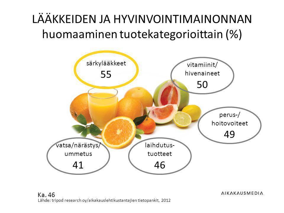 Lähde: tripod research oy/aikakauslehtikustantajien tietopankit, 2012 LÄÄKKEIDEN JA HYVINVOINTIMAINONNAN huomaaminen tuotekategorioittain (%) vitamiinit/ hivenaineet 50 särkylääkkeet 55 perus-/ hoitovoiteet 49 laihdutus- tuotteet 46 vatsa/närästys/ ummetus 41 Ka.