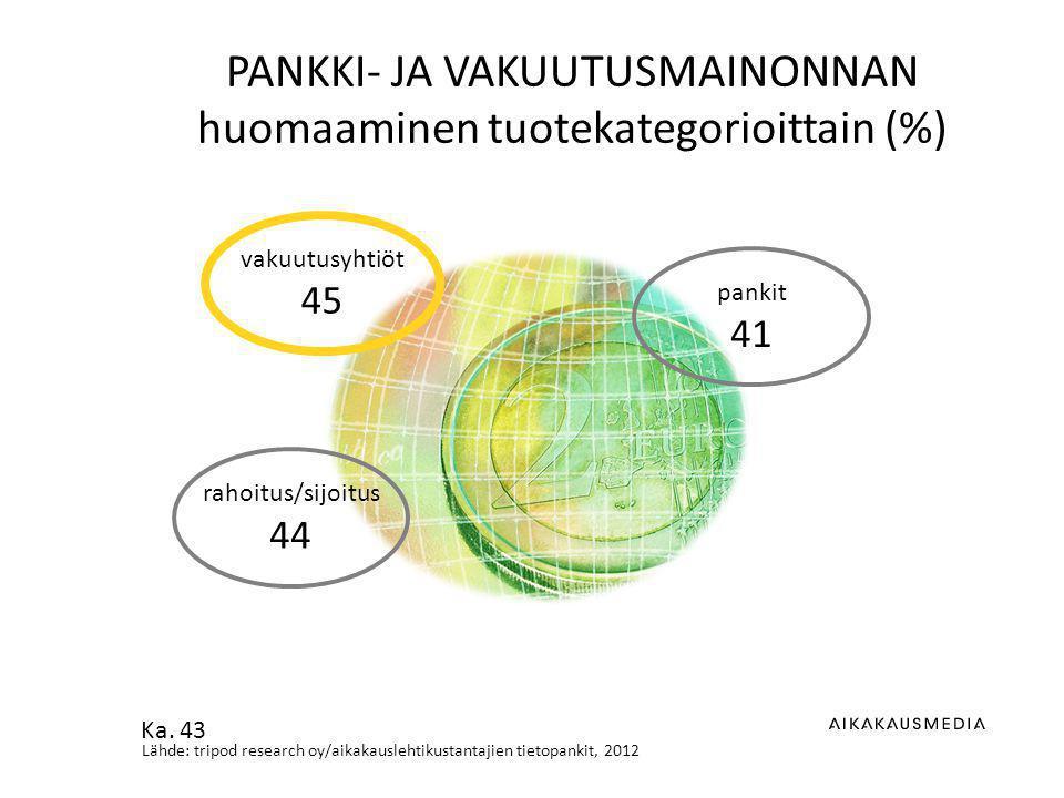 Lähde: tripod research oy/aikakauslehtikustantajien tietopankit, 2012 PANKKI- JA VAKUUTUSMAINONNAN huomaaminen tuotekategorioittain (%) pankit 41 vakuutusyhtiöt 45 rahoitus/sijoitus 44 Ka.