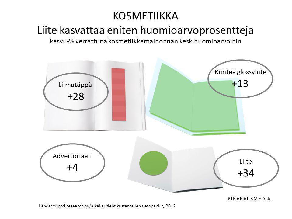 Lähde: tripod research oy/aikakauslehtikustantajien tietopankit, 2012 KOSMETIIKKA Liite kasvattaa eniten huomioarvoprosentteja kasvu-% verrattuna kosmetiikkamainonnan keskihuomioarvoihin Kiinteä glossyliite +13 Liite +34 Advertoriaali +4 Liimatäppä +28