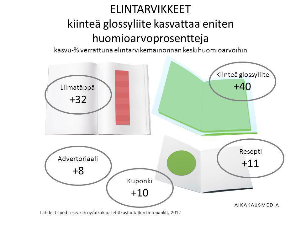 Lähde: tripod research oy/aikakauslehtikustantajien tietopankit, 2012 ELINTARVIKKEET kiinteä glossyliite kasvattaa eniten huomioarvoprosentteja kasvu-% verrattuna elintarvikemainonnan keskihuomioarvoihin Kiinteä glossyliite +40 Resepti +11 Advertoriaali +8 Liimatäppä +32 Kuponki +10