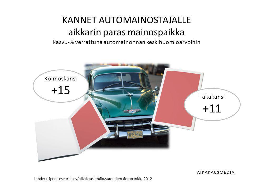 Lähde: tripod research oy/aikakauslehtikustantajien tietopankit, 2012 KANNET AUTOMAINOSTAJALLE aikkarin paras mainospaikka kasvu-% verrattuna automainonnan keskihuomioarvoihin Takakansi +11 Kolmoskansi +15