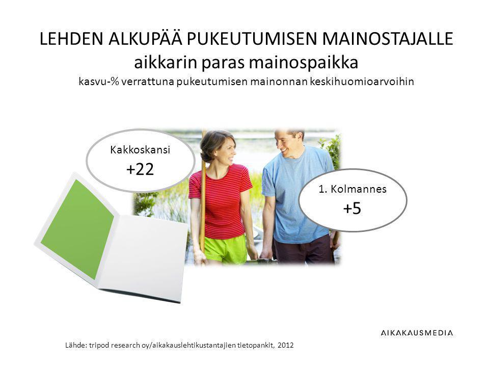 Lähde: tripod research oy/aikakauslehtikustantajien tietopankit, 2012 LEHDEN ALKUPÄÄ PUKEUTUMISEN MAINOSTAJALLE aikkarin paras mainospaikka kasvu-% verrattuna pukeutumisen mainonnan keskihuomioarvoihin Kakkoskansi +22 1.