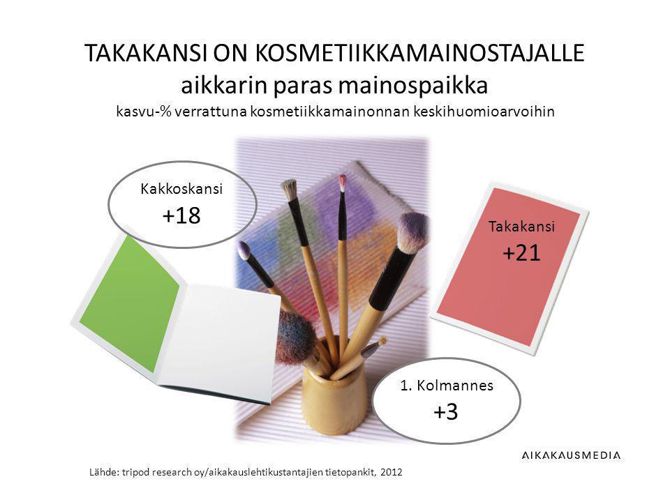 Lähde: tripod research oy/aikakauslehtikustantajien tietopankit, 2012 TAKAKANSI ON KOSMETIIKKAMAINOSTAJALLE aikkarin paras mainospaikka kasvu-% verrattuna kosmetiikkamainonnan keskihuomioarvoihin 1.
