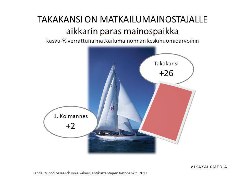 Lähde: tripod research oy/aikakauslehtikustantajien tietopankit, 2012 TAKAKANSI ON MATKAILUMAINOSTAJALLE aikkarin paras mainospaikka kasvu-% verrattuna matkailumainonnan keskihuomioarvoihin 1.