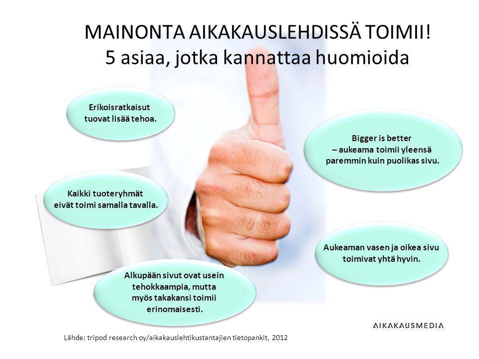 Lähde: tripod research oy/aikakauslehtikustantajien tietopankit, 2012 MAINONTA AIKAKAUSLEHDISSÄ TOIMII.