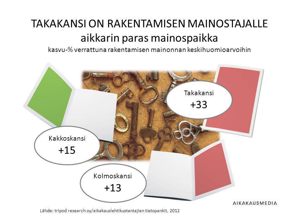 Lähde: tripod research oy/aikakauslehtikustantajien tietopankit, 2012 TAKAKANSI ON RAKENTAMISEN MAINOSTAJALLE aikkarin paras mainospaikka kasvu-% verrattuna rakentamisen mainonnan keskihuomioarvoihin Takakansi +33 Kakkoskansi +15 Kolmoskansi +13