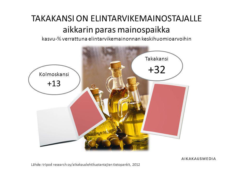 Lähde: tripod research oy/aikakauslehtikustantajien tietopankit, 2012 TAKAKANSI ON ELINTARVIKEMAINOSTAJALLE aikkarin paras mainospaikka kasvu-% verrattuna elintarvikemainonnan keskihuomioarvoihin Kolmoskansi +13 Takakansi +32