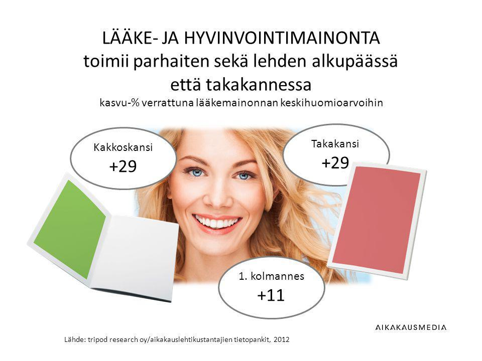 Lähde: tripod research oy/aikakauslehtikustantajien tietopankit, 2012 LÄÄKE- JA HYVINVOINTIMAINONTA toimii parhaiten sekä lehden alkupäässä että takakannessa kasvu-% verrattuna lääkemainonnan keskihuomioarvoihin Takakansi +29 1.