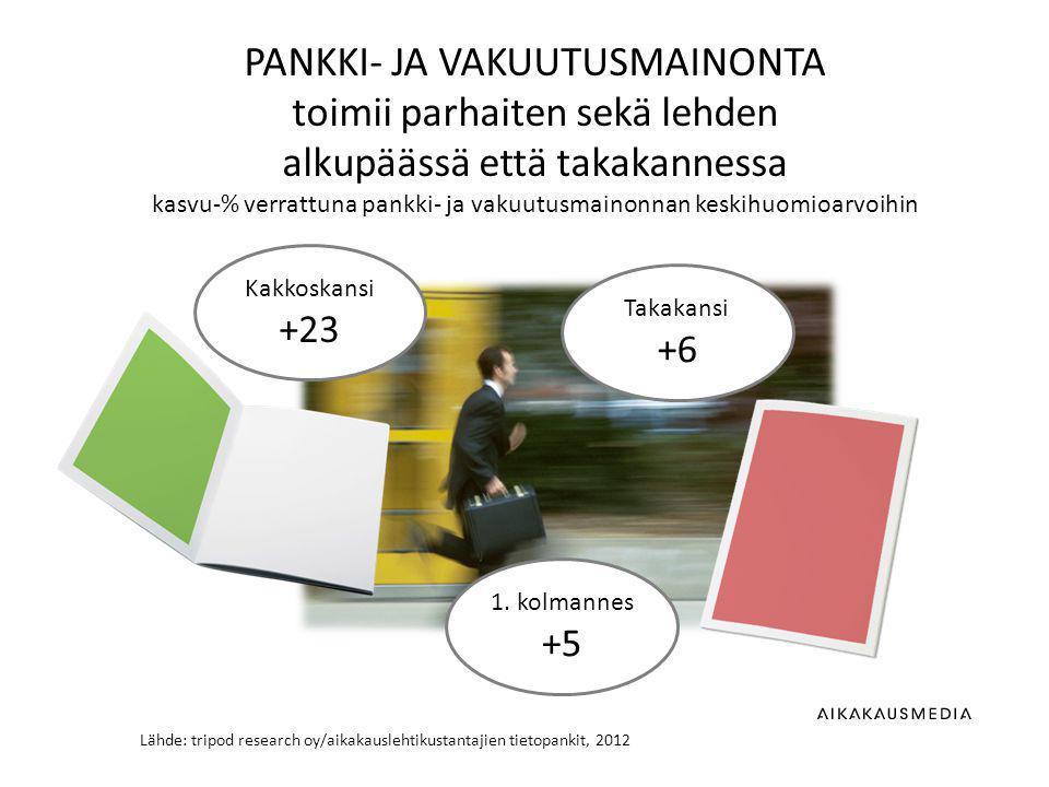 Lähde: tripod research oy/aikakauslehtikustantajien tietopankit, 2012 PANKKI- JA VAKUUTUSMAINONTA toimii parhaiten sekä lehden alkupäässä että takakannessa kasvu-% verrattuna pankki- ja vakuutusmainonnan keskihuomioarvoihin 1.