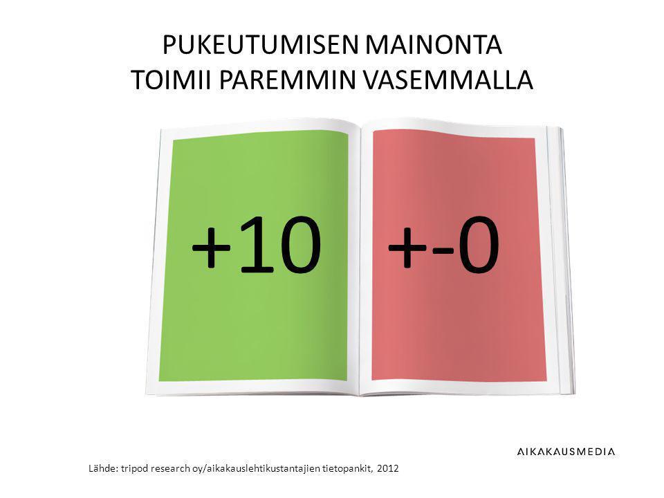 Lähde: tripod research oy/aikakauslehtikustantajien tietopankit, 2012 PUKEUTUMISEN MAINONTA TOIMII PAREMMIN VASEMMALLA +10+-0