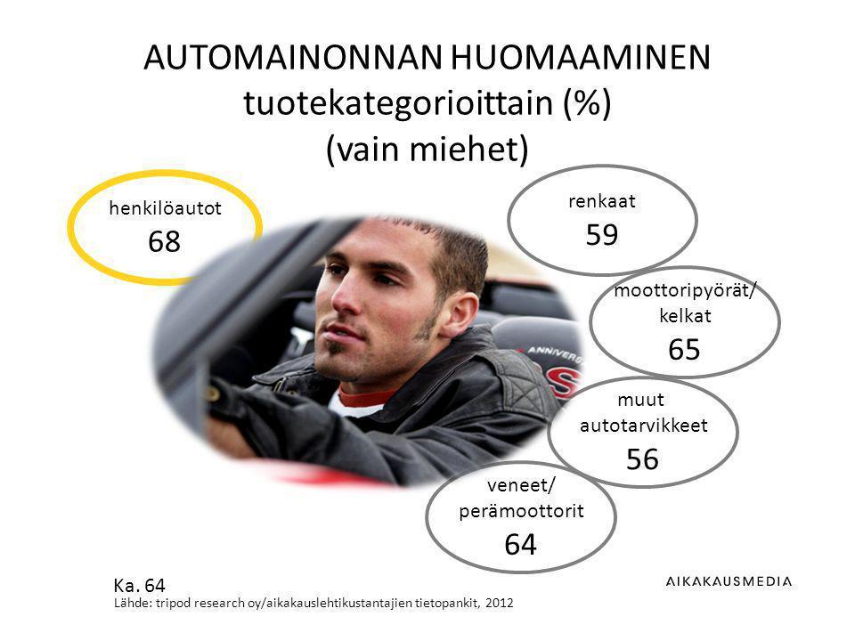 Lähde: tripod research oy/aikakauslehtikustantajien tietopankit, 2012 AUTOMAINONNAN HUOMAAMINEN tuotekategorioittain (%) (vain miehet) renkaat 59 moottoripyörät/ kelkat 65 muut autotarvikkeet 56 henkilöautot 68 veneet/ perämoottorit 64 Ka.
