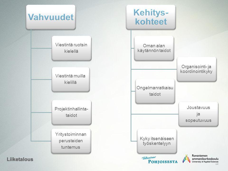 Viestintä ruotsin kielellä Viestintä muilla kielillä Projektinhallinta- taidot Yritystoiminnan perusteiden tuntemus Oman alan käytännön taidot Ongelmanratkaisu taidot Organisointi- ja koordinointikyky Joustavuus ja sopeutuvuus Kyky itsenäiseen työskentelyyn