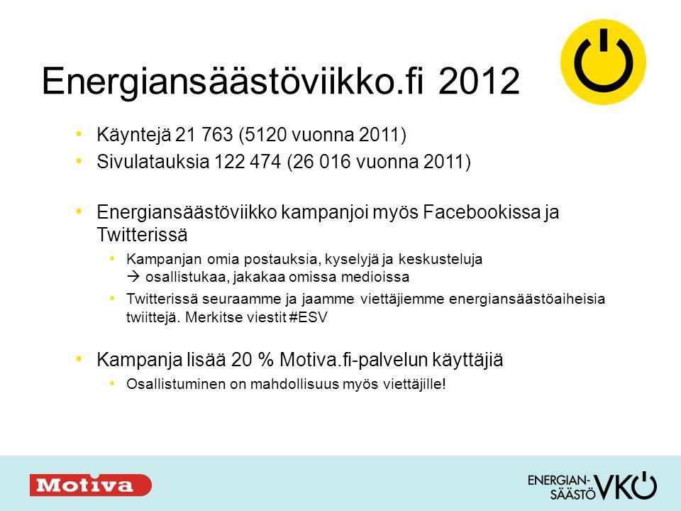 Energiansäästöviikko.fi 2012 • Käyntejä 21 763 (5120 vuonna 2011) • Sivulatauksia 122 474 (26 016 vuonna 2011) • Energiansäästöviikko kampanjoi myös Facebookissa ja Twitterissä • Kampanjan omia postauksia, kyselyjä ja keskusteluja  osallistukaa, jakakaa omissa medioissa • Twitterissä seuraamme ja jaamme viettäjiemme energiansäästöaiheisia twiittejä.