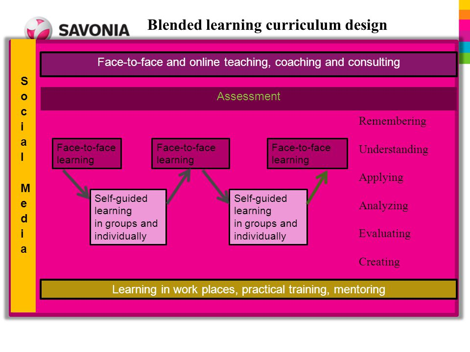 Blended learning curriculum design Face-to-face and online teaching, coaching and consulting Face-to-face learning Face-to-face learning Face-to-face learning Self-guided learning in groups and individually Self-guided learning in groups and individually Learning in work places, practical training, mentoring Remembering Understanding Applying Analyzing Evaluating Creating Assessment