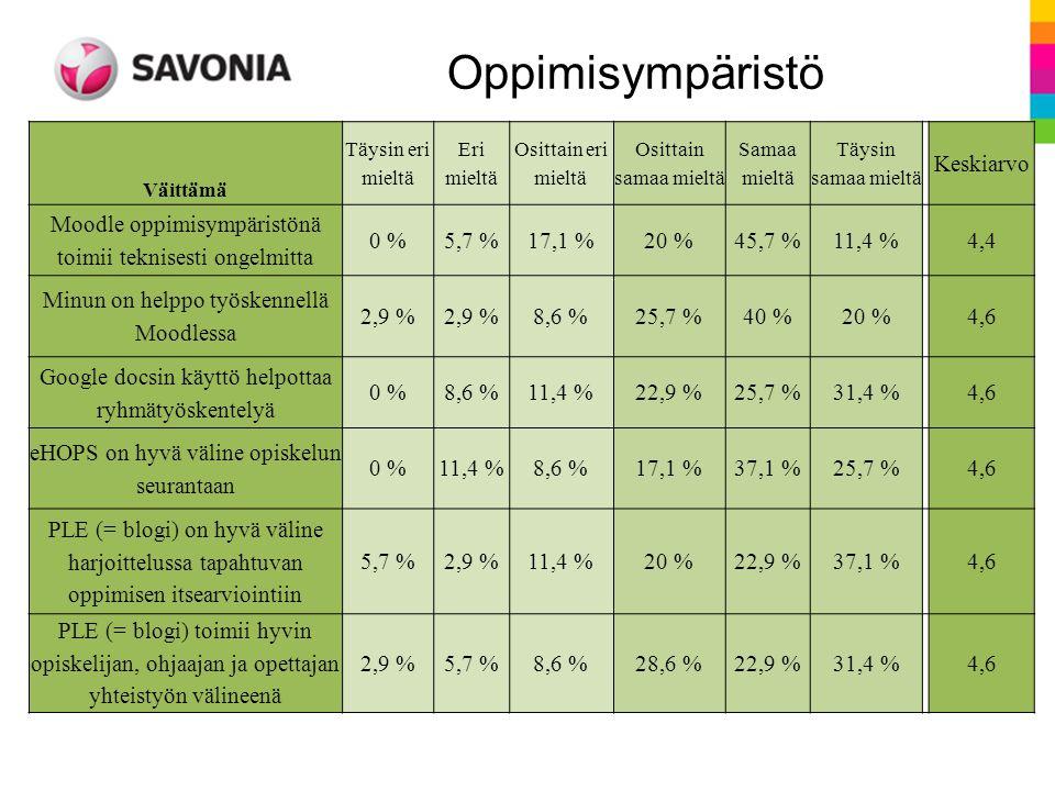 Väittämä Täysin eri mieltä Eri mieltä Osittain eri mieltä Osittain samaa mieltä Samaa mieltä Täysin samaa mieltä Keskiarvo Moodle oppimisympäristönä toimii teknisesti ongelmitta 0 %5,7 %17,1 %20 %45,7 %11,4 %4,4 Minun on helppo työskennellä Moodlessa 2,9 % 8,6 %25,7 %40 %20 %4,6 Google docsin käyttö helpottaa ryhmätyöskentelyä 0 %8,6 %11,4 %22,9 %25,7 %31,4 %4,6 eHOPS on hyvä väline opiskelun seurantaan 0 %11,4 %8,6 %17,1 %37,1 %25,7 %4,6 PLE (= blogi) on hyvä väline harjoittelussa tapahtuvan oppimisen itsearviointiin 5,7 %2,9 %11,4 %20 %22,9 %37,1 %4,6 PLE (= blogi) toimii hyvin opiskelijan, ohjaajan ja opettajan yhteistyön välineenä 2,9 %5,7 %8,6 %28,6 %22,9 %31,4 %4,6 Oppimisympäristö