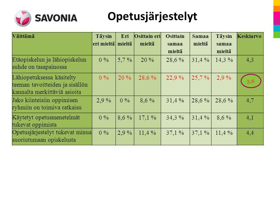 Kysymys Täysin eri mieltä Eri mieltä Osittain eri mieltä Osittain samaa mieltä Samaa mieltä Täysin samaa mieltä Keski arvo Luokkatilat ovat ryhmällemme sopivat 0 %2,9 %8,6 %22,9 %45,7 %20 %4,7 Etäopiskelun ja lähiopiskelun suhde on tasapainossa 0 %5,7 %20 %28,6 %31,4 %14,3 %4,3 Lähiopetuksessa käsitelty teeman tavoitteiden ja sisällön kannalta merkittäviä asioita 0 %20 %28,6 %22,9 %25,7 %2,9 %3,6 Jako kiinteisiin oppimisen ryhmiin on toimiva ratkaisu 2,9 %0 %8,6 %31,4 %28,6 % 4,7 Käytetyt opetusmenetelm ät tukevat oppimista 0 %8,6 %17,1 %34,3 %31,4 %8,6 %4,1 Opetusjärjestely t tukevat minua suoriutumaan opiskelusta 0 %2,9 %11,4 %37,1 % 11,4 %4,4 4,3 Opetusjärjestelyt Väittämä Täysin eri mieltä Eri mieltä Osittain eri mieltä Osittain samaa mieltä Samaa mieltä Täysin samaa mieltä Keskiarvo Etäopiskelun ja lähiopiskelun suhde on tasapainossa 0 %5,7 %20 %28,6 %31,4 %14,3 %4,3 Lähiopetuksessa käsitelty teeman tavoitteiden ja sisällön kannalta merkittäviä asioita 0 %20 %28,6 %22,9 %25,7 %2,9 % Jako kiinteisiin oppimisen ryhmiin on toimiva ratkaisu 2,9 %0 %8,6 %31,4 %28,6 % 4,7 Käytetyt opetusmenetelmät tukevat oppimista 0 %8,6 %17,1 %34,3 %31,4 %8,6 %4,1 Opetusjärjestelyt tukevat minua suoriutumaan opiskelusta 0 %2,9 %11,4 %37,1 % 11,4 %4,4 3,6