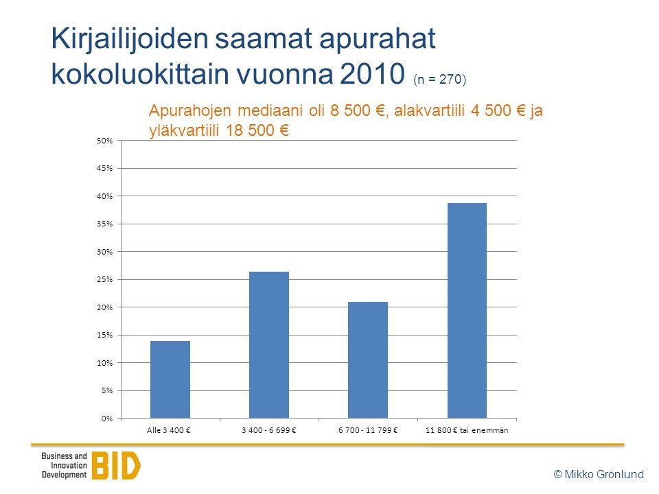 Kirjailijoiden saamat apurahat kokoluokittain vuonna 2010 (n = 270) Apurahojen mediaani oli 8 500 €, alakvartiili 4 500 € ja yläkvartiili 18 500 € © Mikko Grönlund