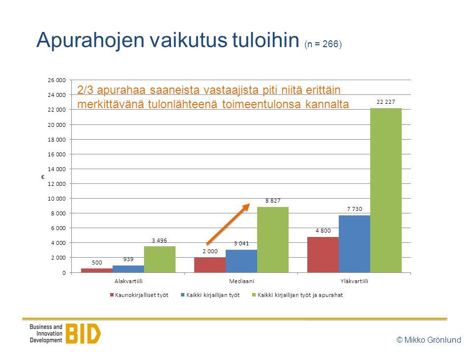 Apurahojen vaikutus tuloihin (n = 266) © Mikko Grönlund 2/3 apurahaa saaneista vastaajista piti niitä erittäin merkittävänä tulonlähteenä toimeentulonsa kannalta