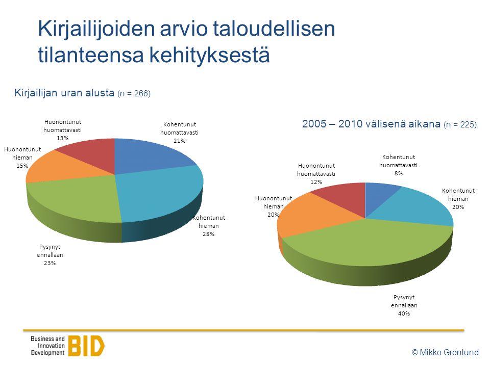 Kirjailijoiden arvio taloudellisen tilanteensa kehityksestä © Mikko Grönlund 2005 – 2010 välisenä aikana (n = 225) Kirjailijan uran alusta (n = 266)
