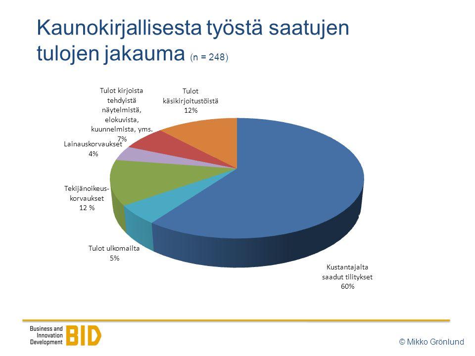 Kaunokirjallisesta työstä saatujen tulojen jakauma (n = 248) © Mikko Grönlund