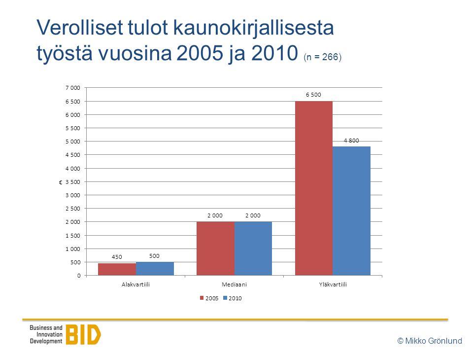 Verolliset tulot kaunokirjallisesta työstä vuosina 2005 ja 2010 (n = 266) © Mikko Grönlund