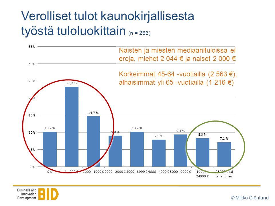 Verolliset tulot kaunokirjallisesta työstä tuloluokittain (n = 266) Naisten ja miesten mediaanituloissa ei eroja, miehet 2 044 € ja naiset 2 000 € Korkeimmat 45-64 -vuotiailla (2 563 €), alhaisimmat yli 65 -vuotiailla (1 216 €) © Mikko Grönlund