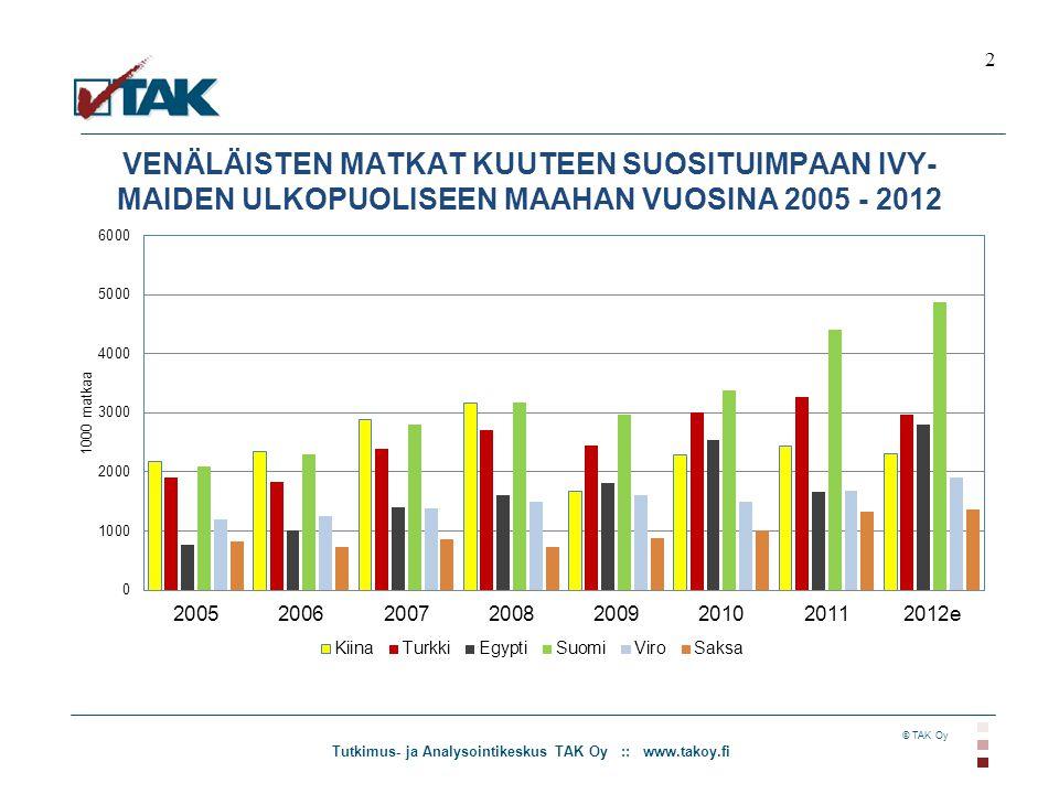 Tutkimus- ja Analysointikeskus TAK Oy :: www.takoy.fi © TAK Oy VENÄLÄISTEN MATKAT KUUTEEN SUOSITUIMPAAN IVY- MAIDEN ULKOPUOLISEEN MAAHAN VUOSINA 2005 - 2012 2